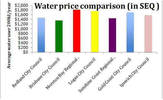 Water price comparison