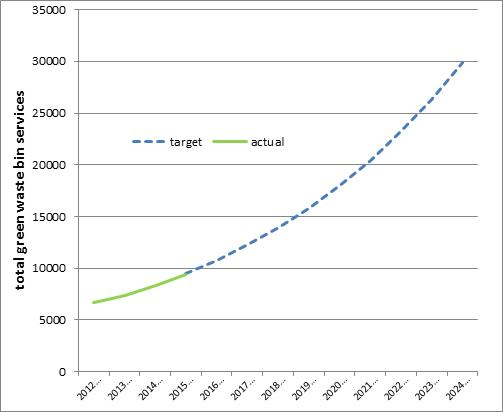 Projected growth of Redland City Council's green waste collection service.
