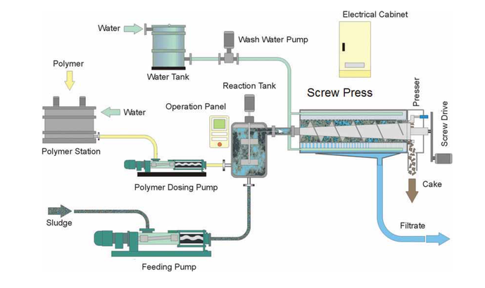 On Tap in the Redlands (Redland Water news). A typical Ishigaki Screw Press installation