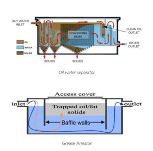 Trade waste - oil water separator and grease arrestor